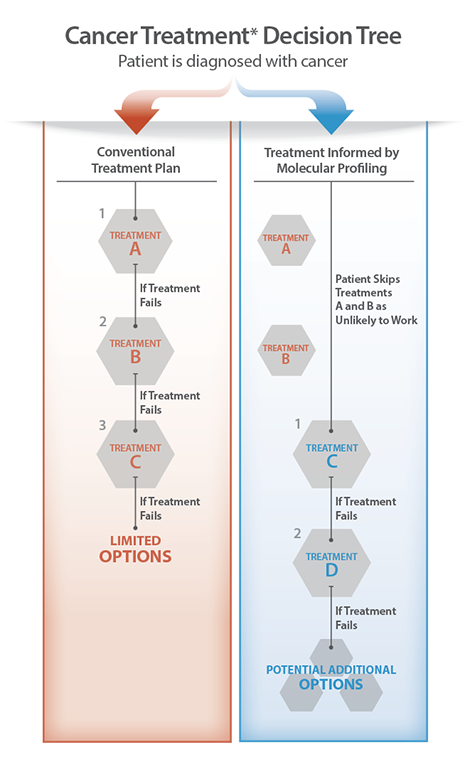 Decision Tree on Cancer Treatment Paths